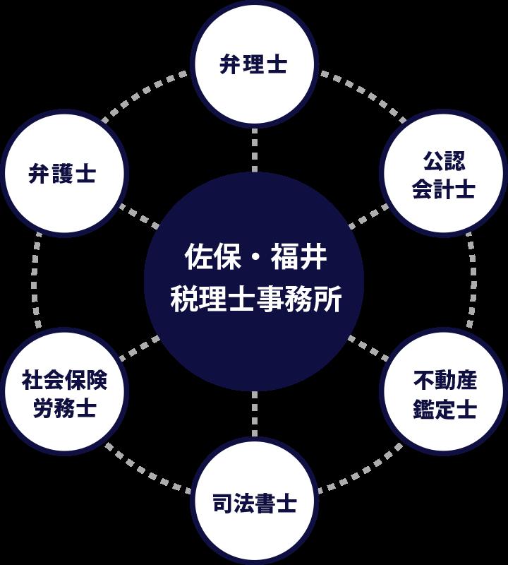 佐保・福井税理士事務所のワンストップサービス